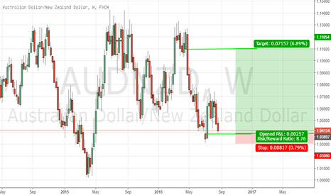 AUDNZD: AUDNZD WEEKLY POTENTIAL LONG SETUP