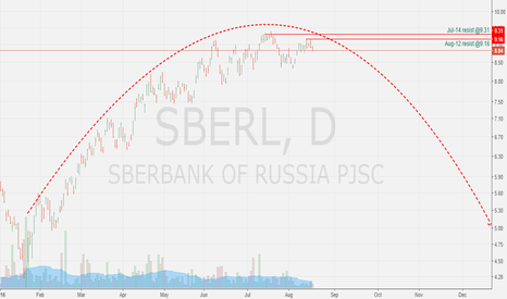 SBER: SBERBANK RUS. SHORT. HALVING THE PRICE IN USD IS THE WAY