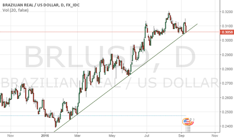 BRLUSD: Long on BRLUSD Brazil Real