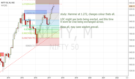NIFTY: Study only: Nifty in buy mode...tents being bought in wholesale?