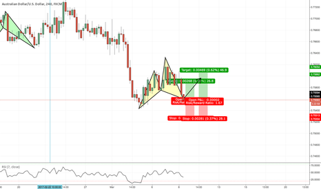 AUDUSD: AUDUSD Cypher at Market