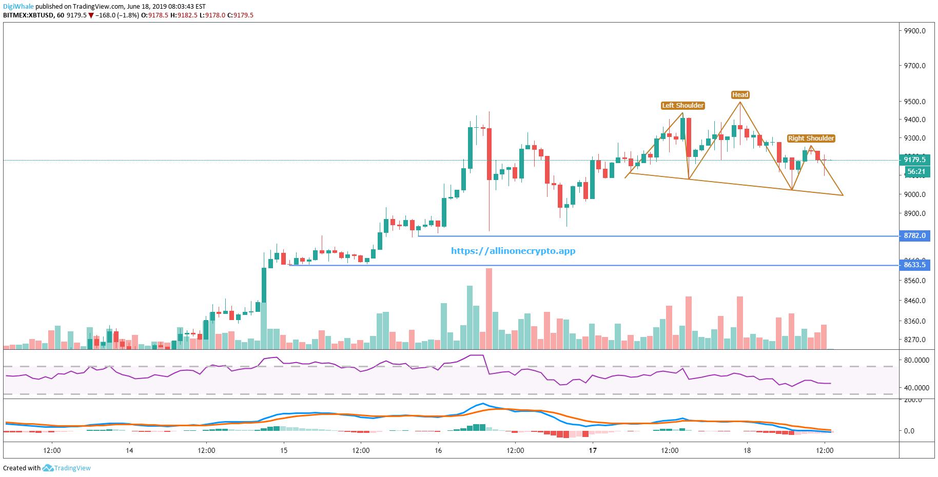 allinonecrypto app - XTBUSD Trading Idea - Is Bitcoin