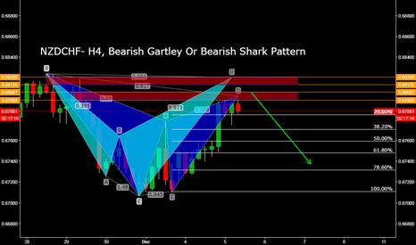 NZDCHF: NZDCHF- H4, Bearish Gartley Or Bearish Shark Pattern
