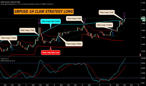 GBPUSD: GBPUSD 1H CLAW STRATEGY LONG