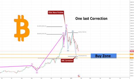 BTCUSD: BTC One last correction