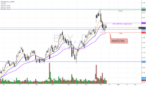 BBY: BBY - Long Trade / Bull Put Spread