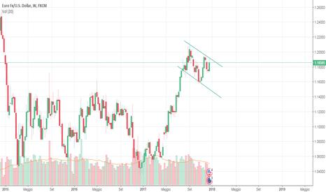 EURUSD: analisi eur/usd