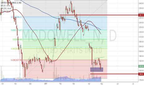 MCDOWELL_N: A High Probability High Reward to risk Trade in United Spirit