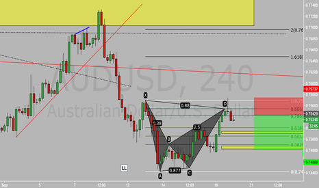 AUDUSD: Bearish Bat Pattern