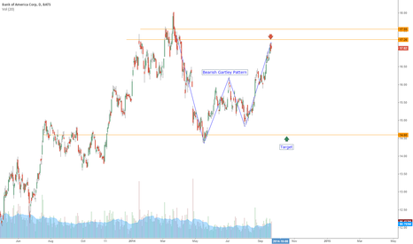 BAC: $BAC Got to back to test what we gained... VERY BEARISH