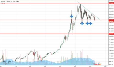 BTCUSD: Bitcoin targets $1900 to downside