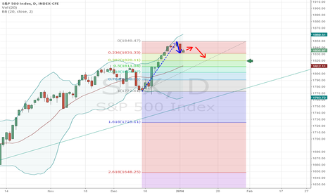SPX: Correction is too steep to go in