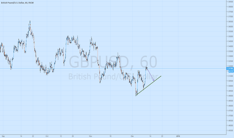 GBPUSD: Coming Back to support line