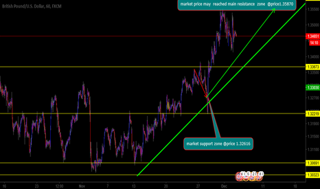 GBPUSD: gbpusd will continue buying towards resistance