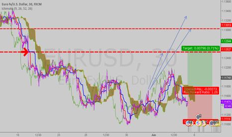 EURUSD: Ichi sup and res level