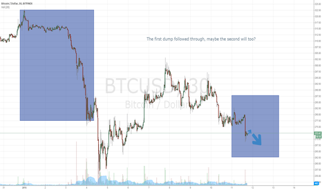 BTCUSD: BTC fractal dump.