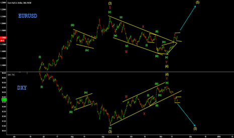 EURUSD: DXY and EURUSD Elliot Wave Correlation