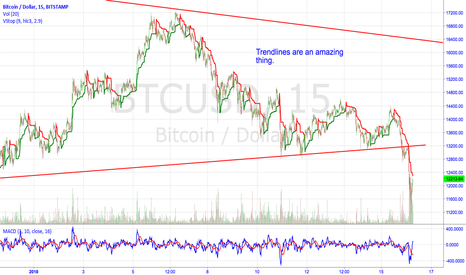 BTCUSD: The More Points That Make Up a Trendline, the More Significant