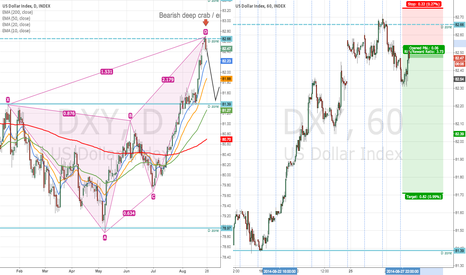 DXY: DXY Bearish Deep Crab / Engulfing bar