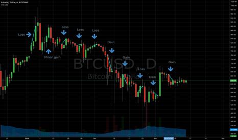 BTCUSD: Bitcoins: Sell Friday and Buy Sunday