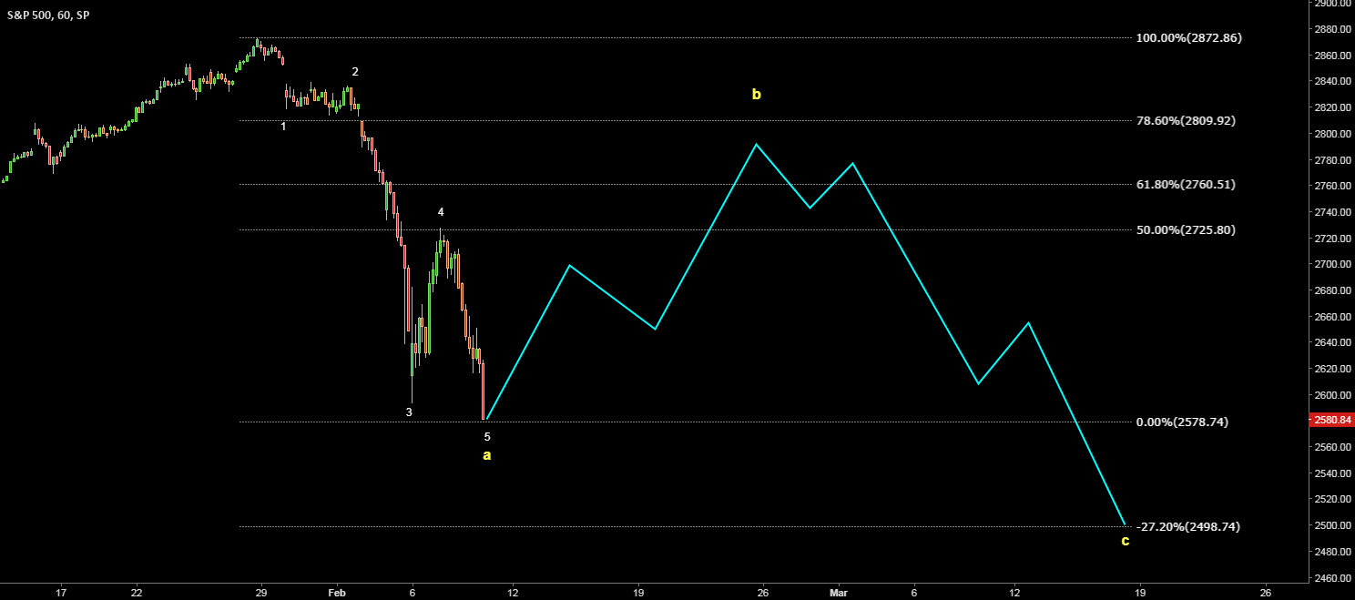 S&P 500. Possible map for current correction