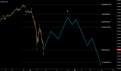SPX: S&P 500. Possible map for current correction