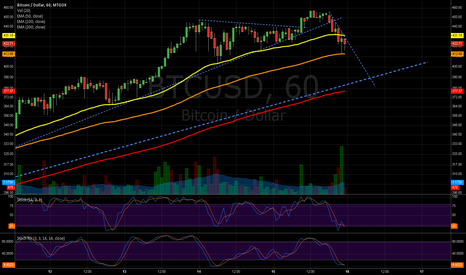 BTCUSD: Bearish for a while...