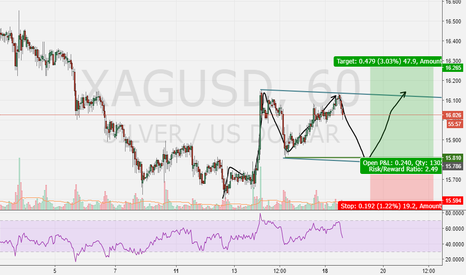 XAGUSD: Silver buying opportunity
