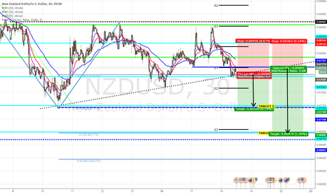 NZDUSD: Sell NZDUSD on break of trend line