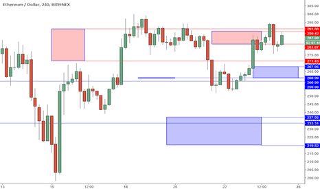 ETHUSD: ETHUSD Perspective And Levels: 300 Break Or Fake?