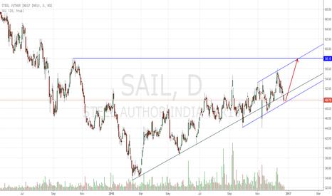 SAIL: Trend is the Friend : SAIL Long!