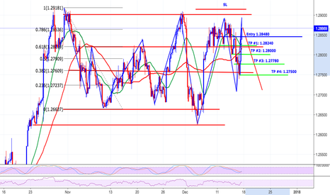 USDCAD: USD/CAD Analysis / Potential Short Opportunity