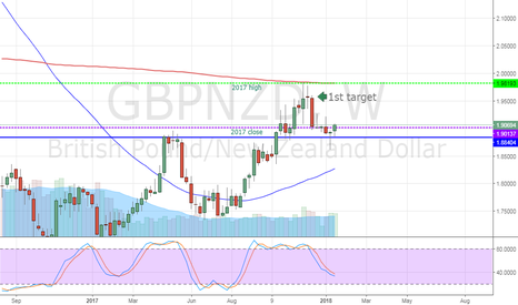 GBPNZD: GBPNZD weekly pin