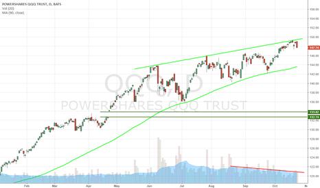 QQQ: Top of rising wedge on declining volume
