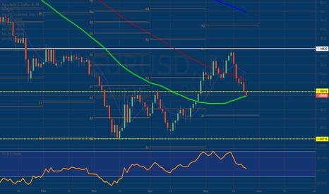 EURUSD: Euro Flips Below Daily Pivot Point
