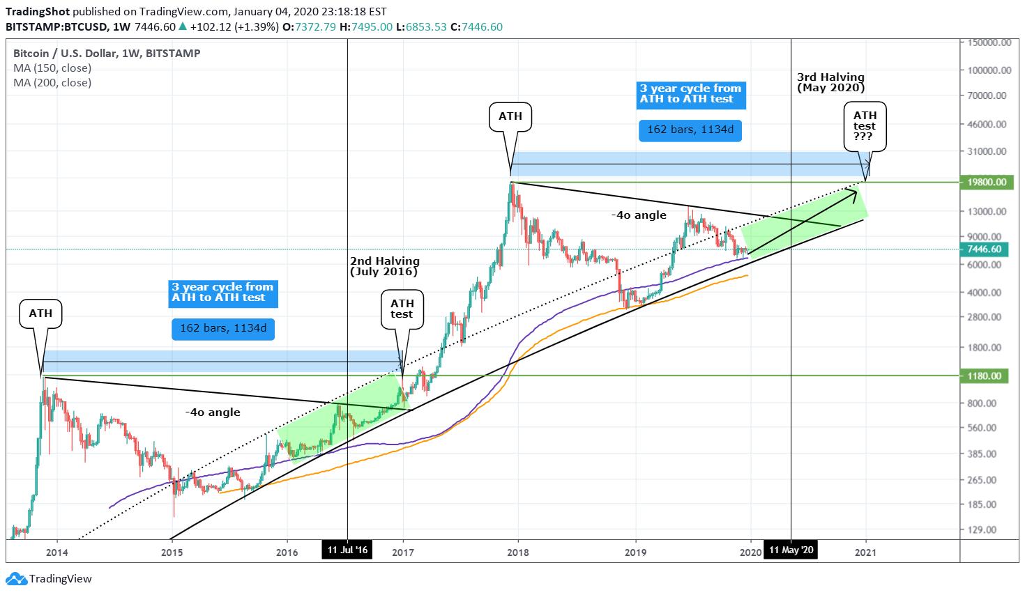 bitcoin bitcoin tradingview é seguro investir em bitcoin