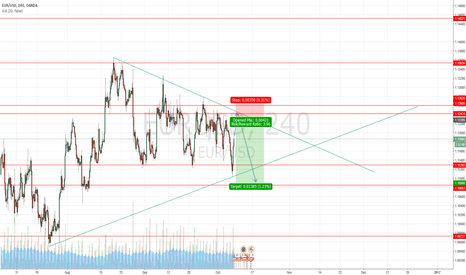 EURUSD: EUR/USD SHORT 4H