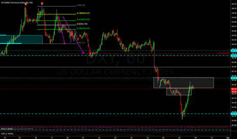 DXY: We could see some weakness in the dollar DXY