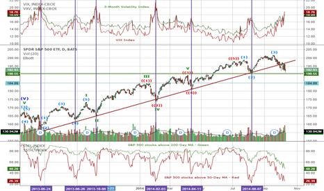 SPY: S&P 500 Reversal