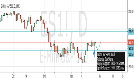 ES1!: S&P 500 Buy Signal After False Break