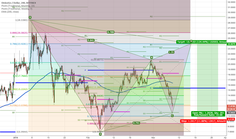 OMGUSD: OMGUSD:  CD leg of Gartley is in play!  Oh My GOD :)