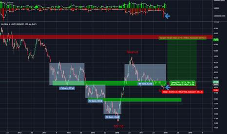 SIL: Wyckoff accumulation on $SIL
