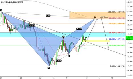 GBPJPY: GBP/JPY Potential Bearish Bat Pattern