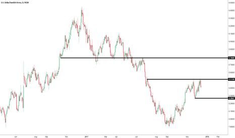 USDSEK: USD SEK crystal clear levels