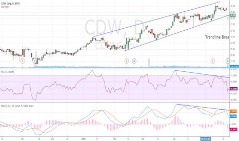 CDW: CDW Trandline Break