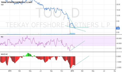 TOO: TOO: Major Support and Trend Indicators Point to March 2016