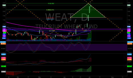 WEAT: WEAT hitting resistance on the model.