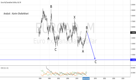 EURCAD: appears has finished its rally!