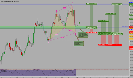 GBPJPY: GBPJPY 4hr chart 2 long opportunities