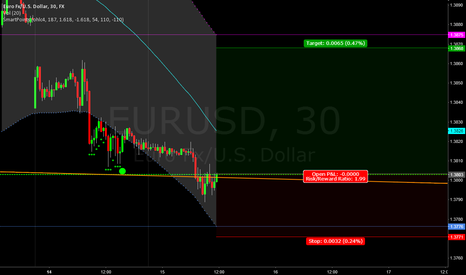 EURUSD: EUR USD Trade long with TP & SL